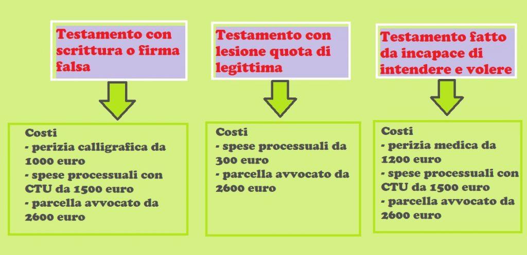 costi impugnazione testamento olografo