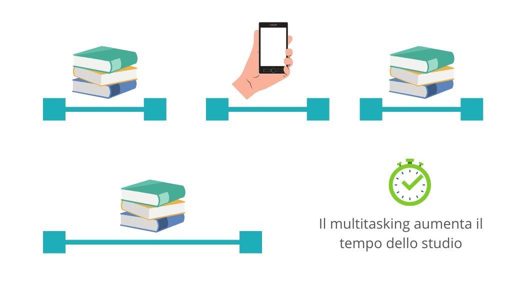 Multitasking-aumenta-tempo-studio