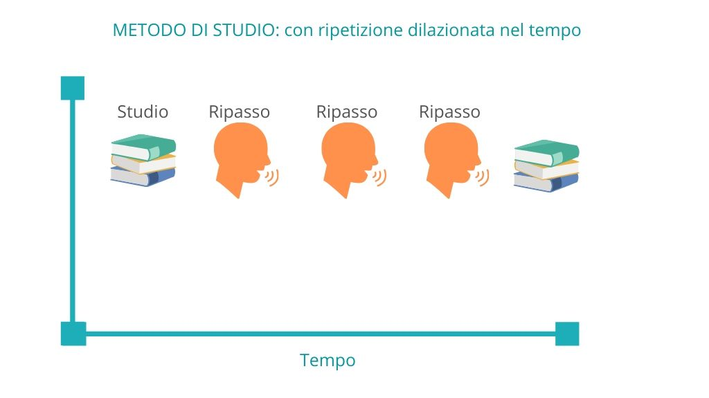 metodo-di-studio-con-ripetizione-dilazionata