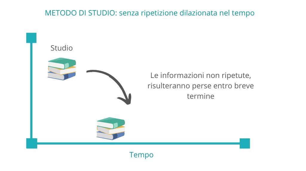 metodo-di-studio-senza-ripetizione-dilazionata